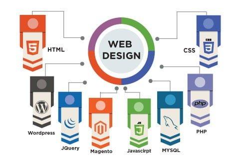 Jasa Pembuatan Web Depok, Jakarta, Bogor, Tangerang, Bekasi, Banten