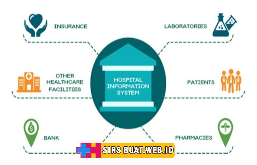 Jasa Buat Sistem Informasi Rumah Sakit
