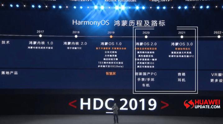 HongMeng OS - HarmonyOS, ARK