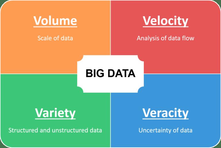 Fungsi Big Data Berdasarkan Kebutuhannya Di Era Teknologi Infromasi Di Indonesia